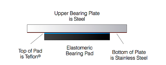 DYMAT® Structural Bearings: Sliding Bearings