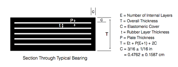 Molded Steel Reinforced Bearings - Design & Materials